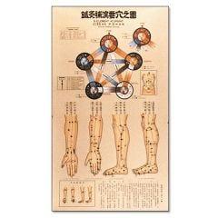 5 Element Chart by Honma